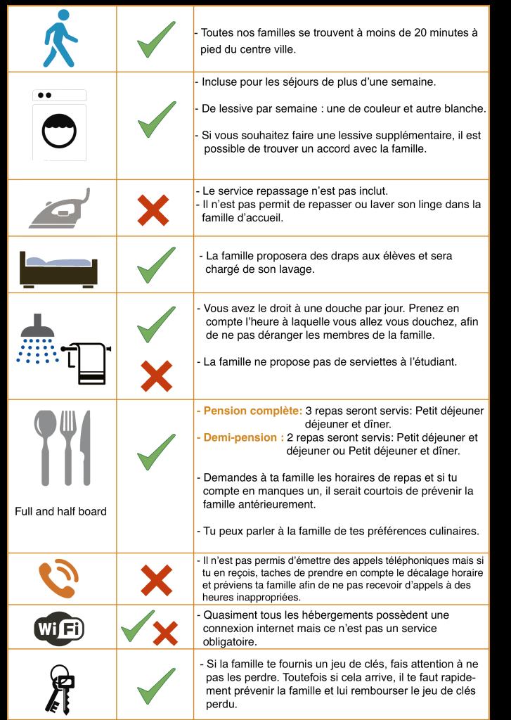 Tabla Servicios alojamiento familias FRANCÉS