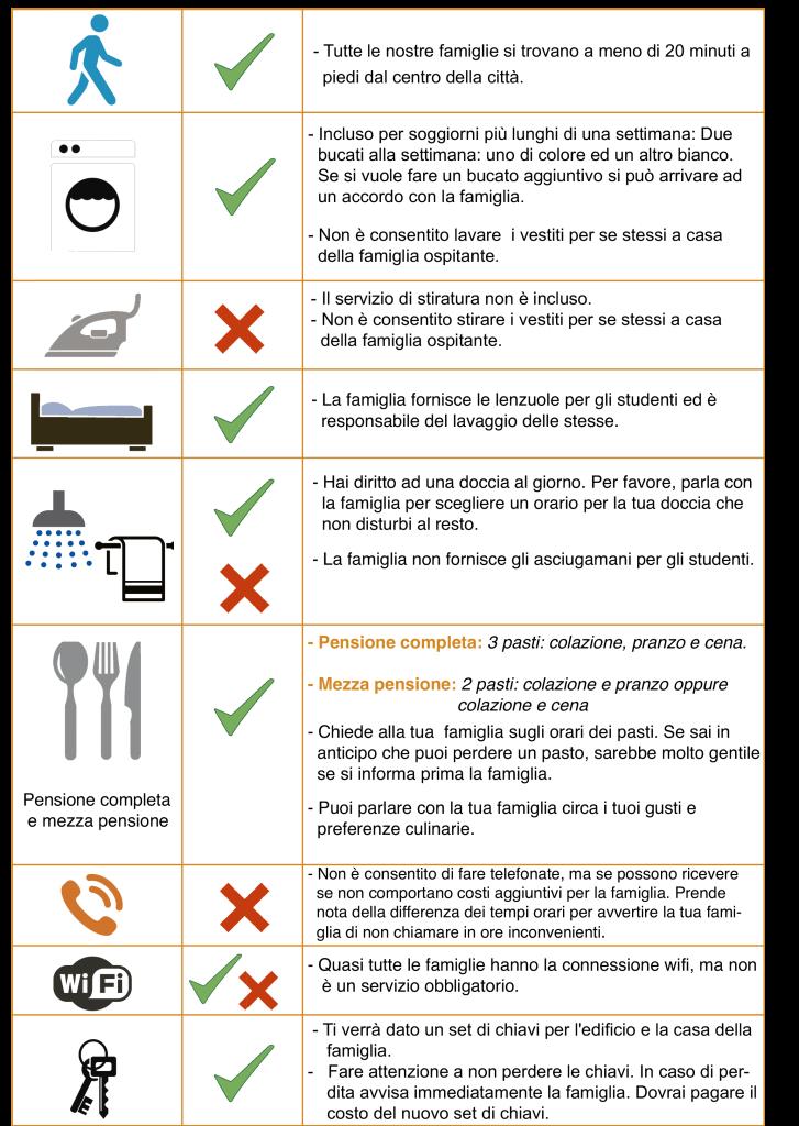 Tabla Servicios alojamiento familias ITALIANO