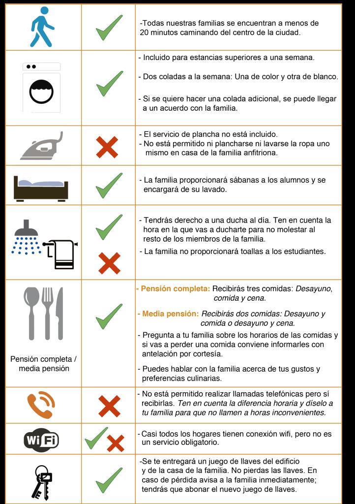 Tabla Servicios alojamiento familias ESPAÑOL